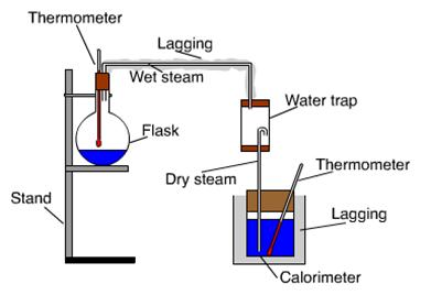 a report on an experiment to find the heat of fusion of water using a calorimeter Purpose the purpose of this lab experiment is to measure the specific heat capacity of unknown metal samples and also to determine the latent heat of fusion of water in addition, we will study the effectiveness of different calorimeters.