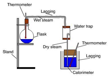 vapor pressure and heat of vaporization relationship quiz