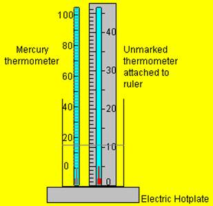 And thermometers temperature and thermometers ccuart Images