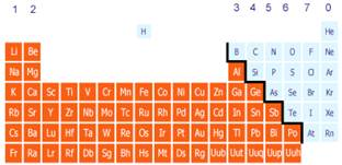 Elements compounds mixtures image the periodic table elements compounds mixture urtaz Choice Image