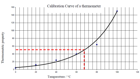 Temperature and thermometers